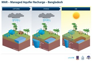 Managed Aquifer Recharge in Bangladesh - Source - Acacia Water 2015